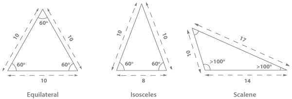 Diagrams of Equilateral, Isoscelesa and Scalene Triangle